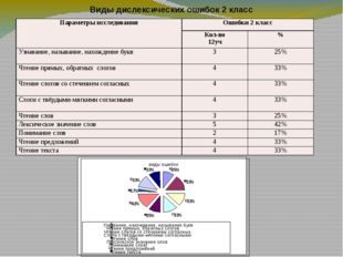 Виды дислексических ошибок 2 класс виды ошибок 25% 33% 33% 33% 25% 42% 17% 33