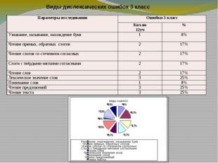 Виды дислексических ошибок 3 класс виды ошибок 8% 17% 17% 17% 17% 25% 8% 33%