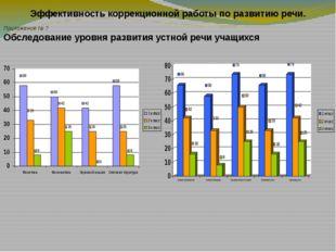 Эффективность коррекционной работы по развитию речи. Приложение № ? Обследова