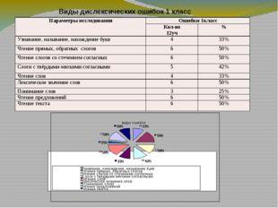 Виды дислексических ошибок 1 класс виды ошибок 33% 50% 50% 42% 33% 50% 25% 5