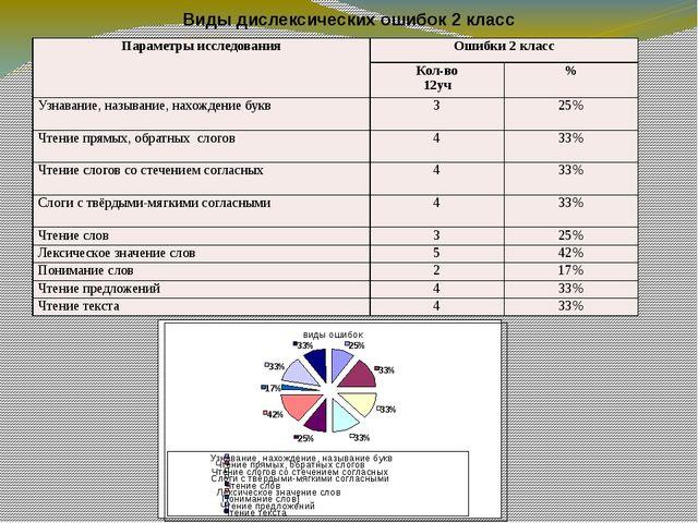 Виды дислексических ошибок 2 класс виды ошибок 25% 33% 33% 33% 25% 42% 17% 33...