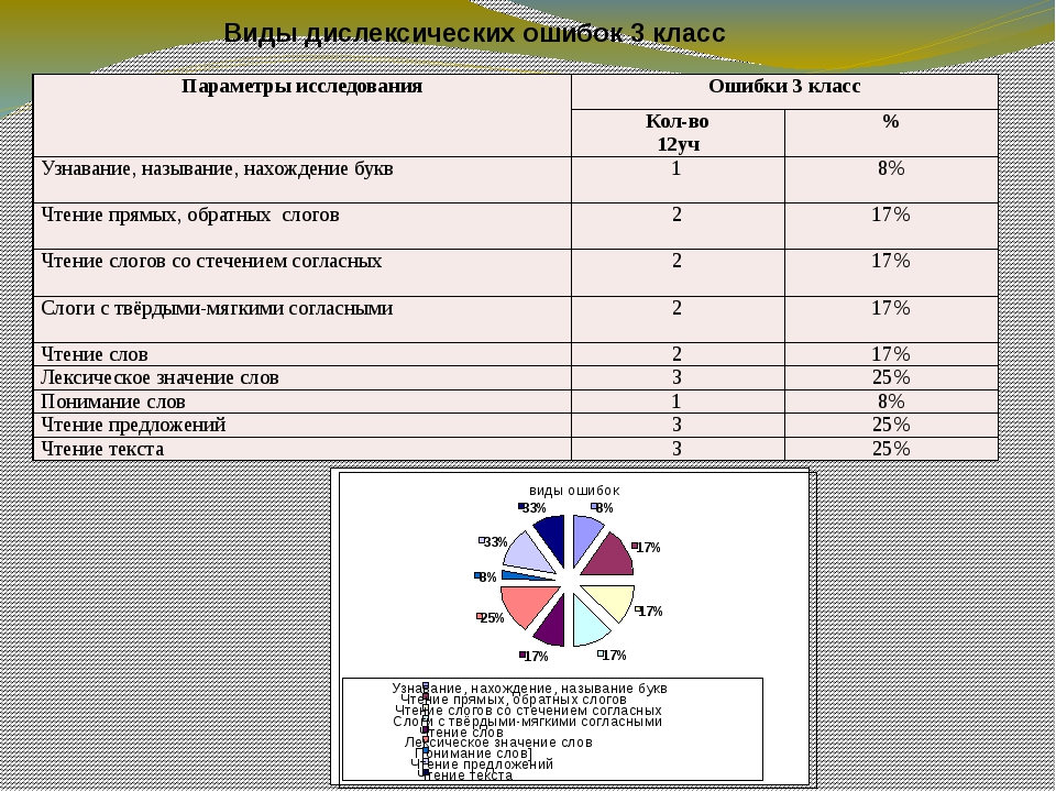 Виды дислексических ошибок 3 класс виды ошибок 8% 17% 17% 17% 17% 25% 8% 33%...