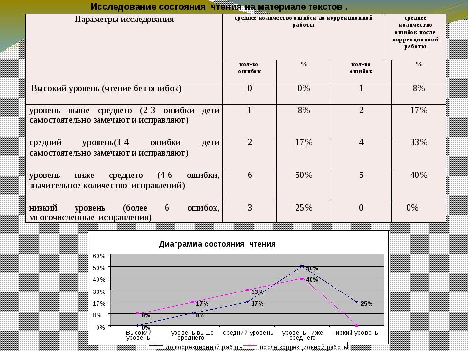 Исследование состояния чтения на материале текстов . Диаграмма состояния чтен...