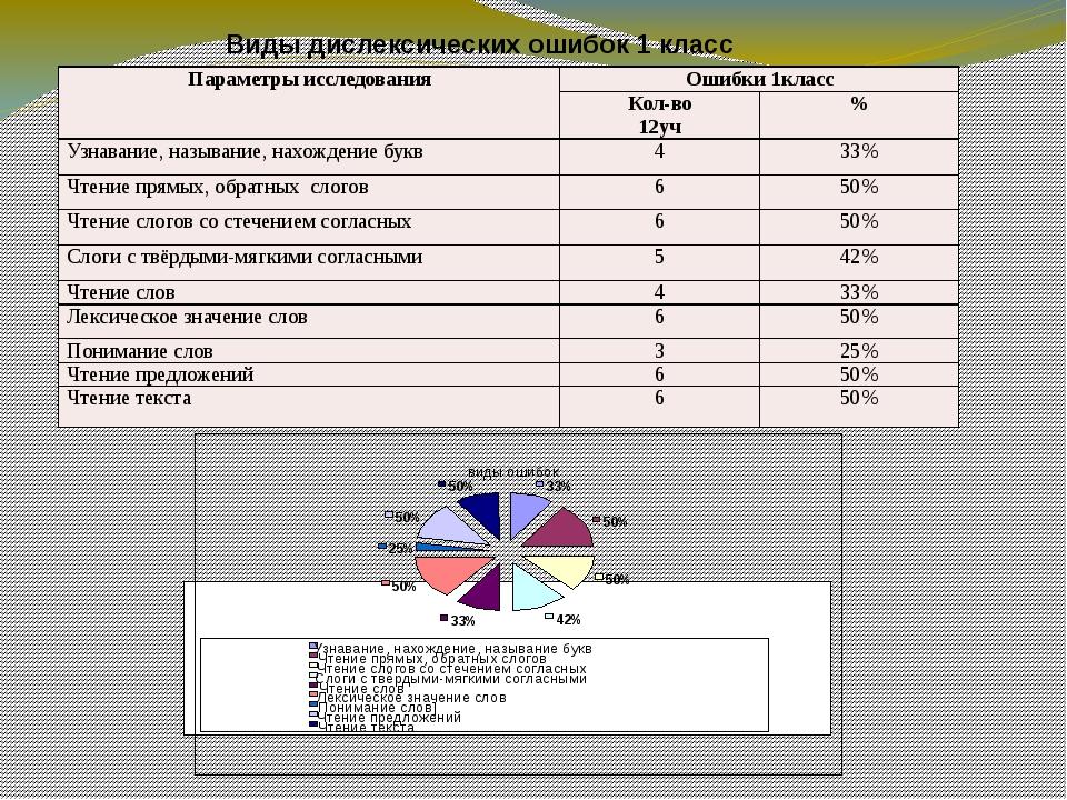 Виды дислексических ошибок 1 класс виды ошибок 33% 50% 50% 42% 33% 50% 25% 5...