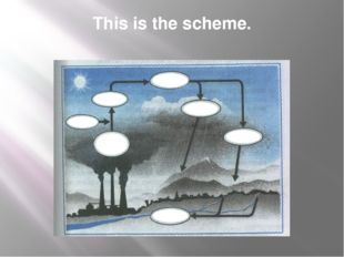 This is the scheme. Oxygen Toxic fumes water vapor sulfuric acid acid rain ac