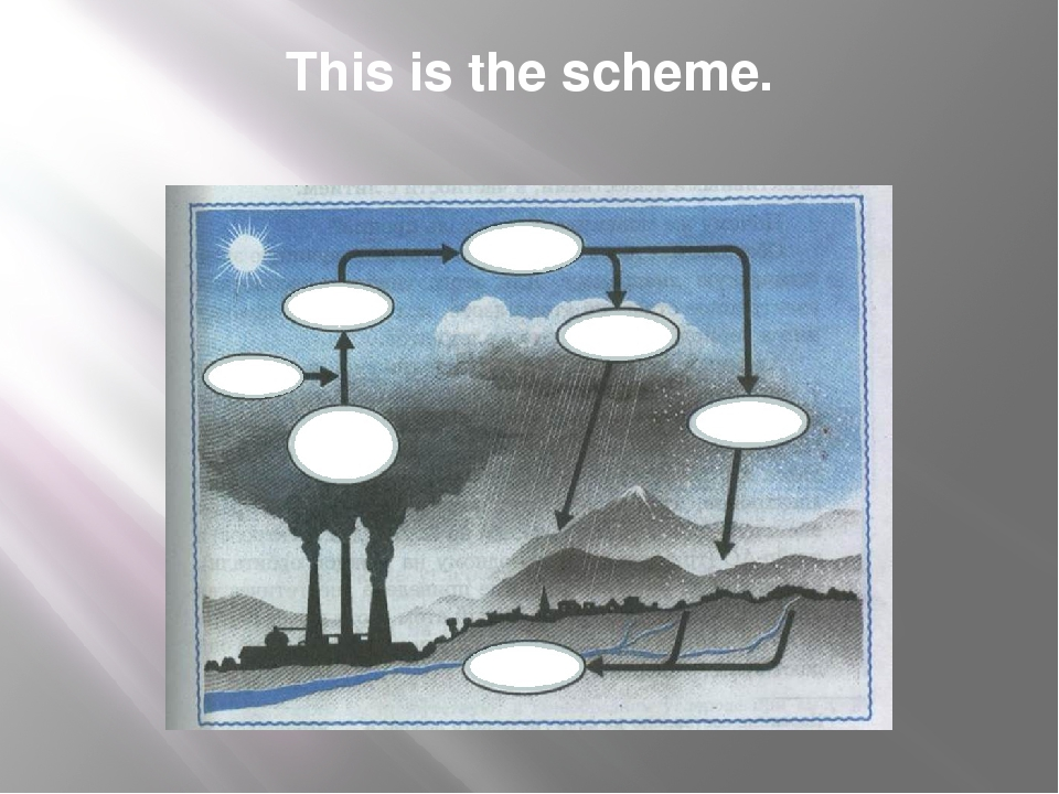 This is the scheme. Oxygen Toxic fumes water vapor sulfuric acid acid rain ac...