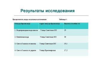 Результаты исследования Прозрачность воды из разных источников Таблица 1. Отк
