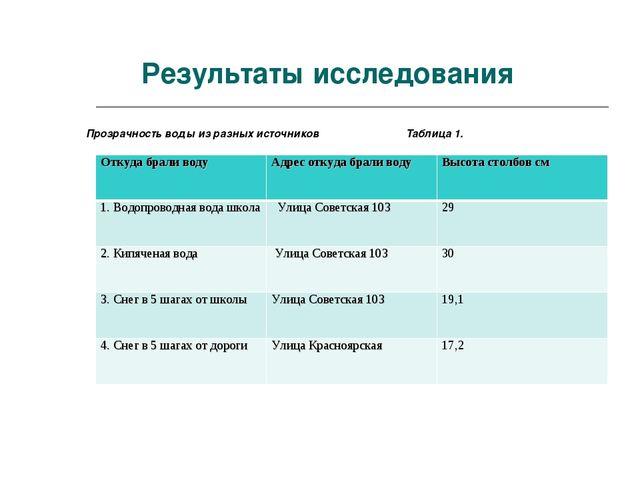 Результаты исследования Прозрачность воды из разных источников Таблица 1. Отк...