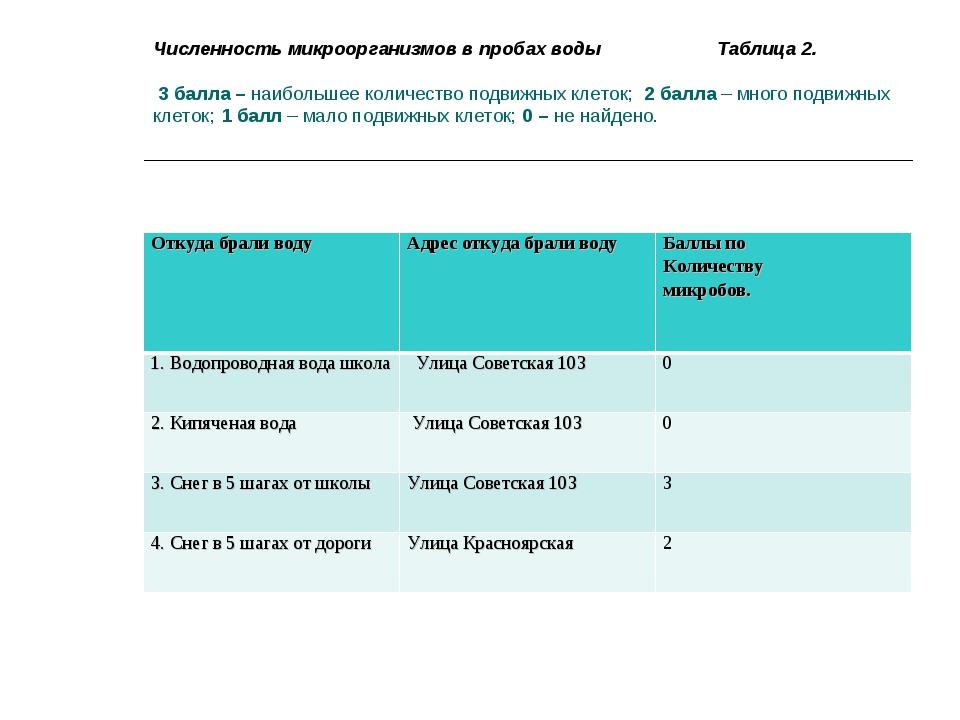 Численность микроорганизмов в пробах воды Таблица 2. 3 балла – наибольшее кол...