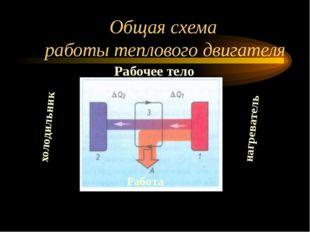 Общая схема работы теплового двигателя нагреватель холодильник Рабочее тело Р