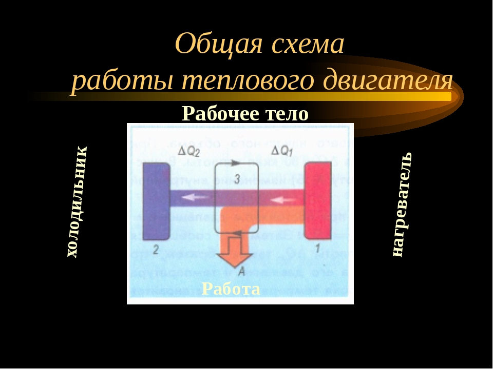 Общая схема работы теплового двигателя нагреватель холодильник Рабочее тело Р...