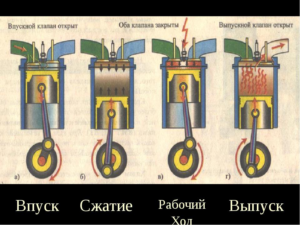 Такты работы четырехтактного двигателя Впуск Сжатие Рабочий Ход Выпуск