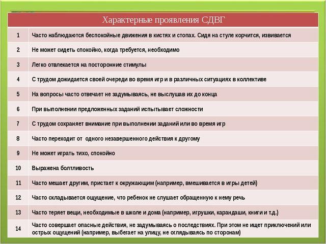 Характерные проявления СДВГ 1 Часто наблюдаютсябеспокойные движения в кистях...