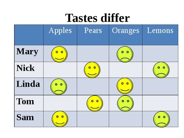 Tastes differ Apples Pears Oranges Lemons Mary Nick Linda Tom Sam