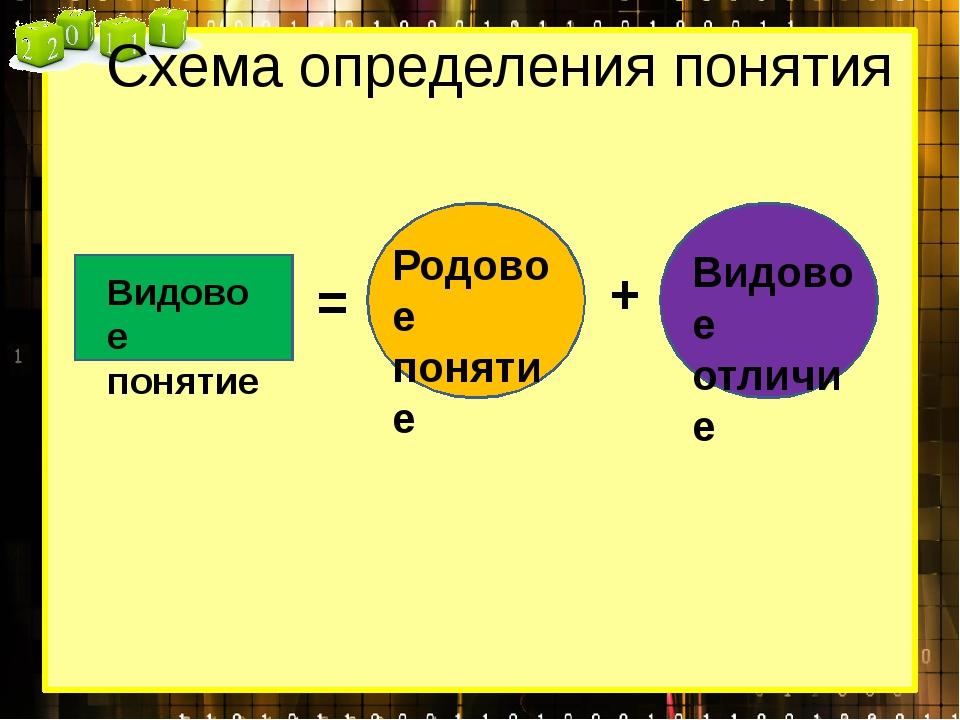 Схема определения понятия = + Видовое понятие Родовое понятие Видовое отличие
