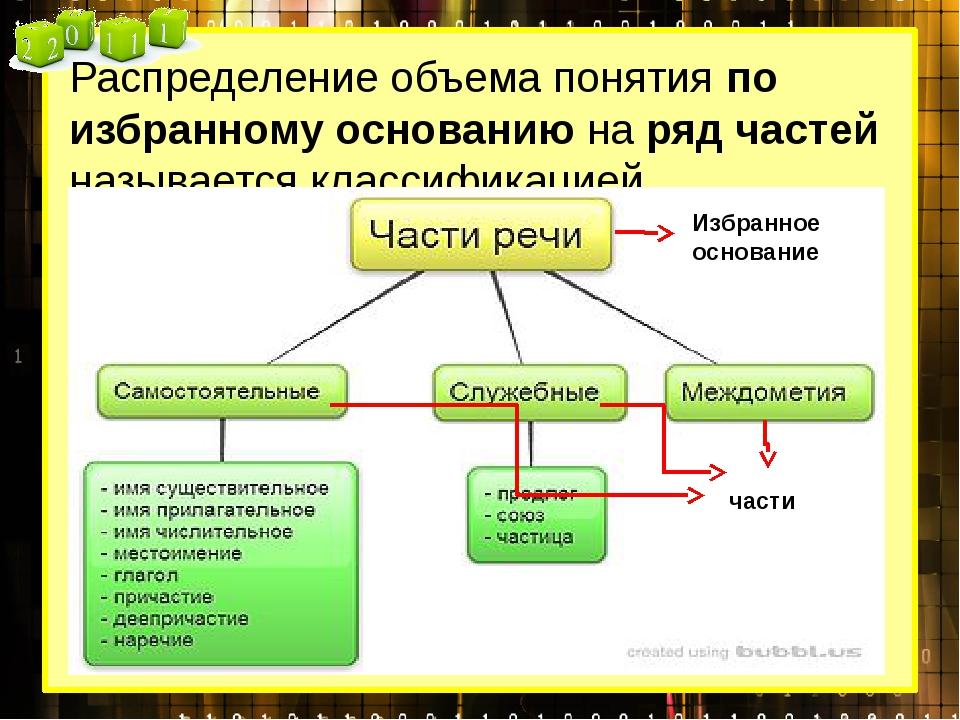 Распределение объема понятия по избранному основанию на ряд частей называется...