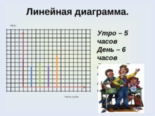 Линейная диаграмма. Утро – 5 часов День – 6 часов Вечер – 5 часов Ночь – 8 ча
