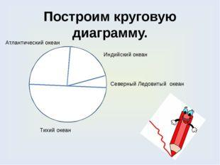 Построим круговую диаграмму. Тихий океан Северный Ледовитый океан Индийский о