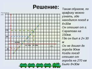 Решение: Таким образом, по графику можно узнать, где находился поезд в 6ч30м