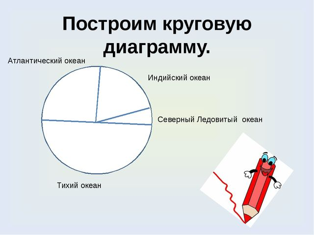 Построим круговую диаграмму. Тихий океан Северный Ледовитый океан Индийский о...