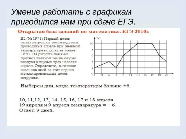 Умение работать с графикам пригодится нам при сдаче ЕГЭ.