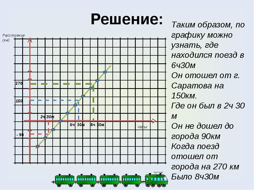 Решение: Таким образом, по графику можно узнать, где находился поезд в 6ч30м...