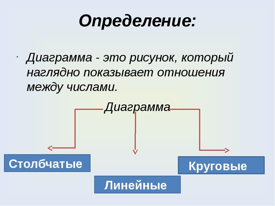Определение: Диаграмма - это рисунок, который наглядно показывает отношения м...