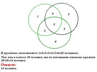 1 8 3 3 2 5 0 В кружках занимается 1+8+3+3+2+5+0=22 человека. Так как в класс
