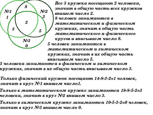Все 3 кружка посещают 2 человека, значит в общую часть всех кружков впишем чи...