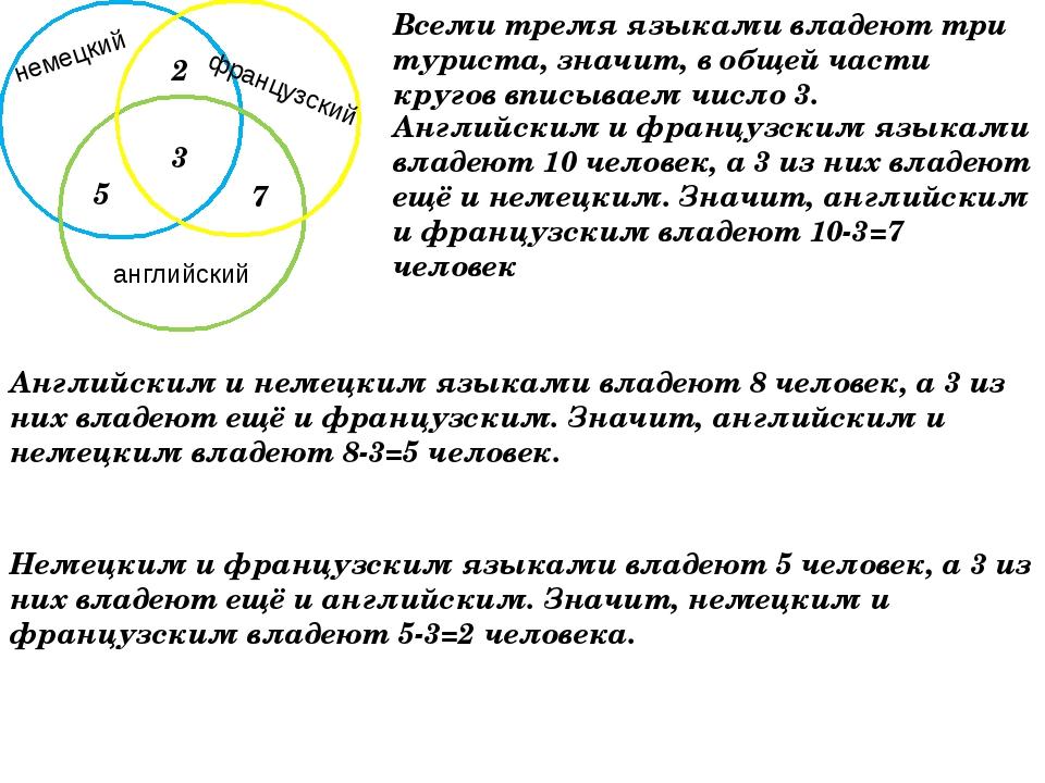 5 2 7 3 Всеми тремя языками владеют три туриста, значит, в общей части кругов...