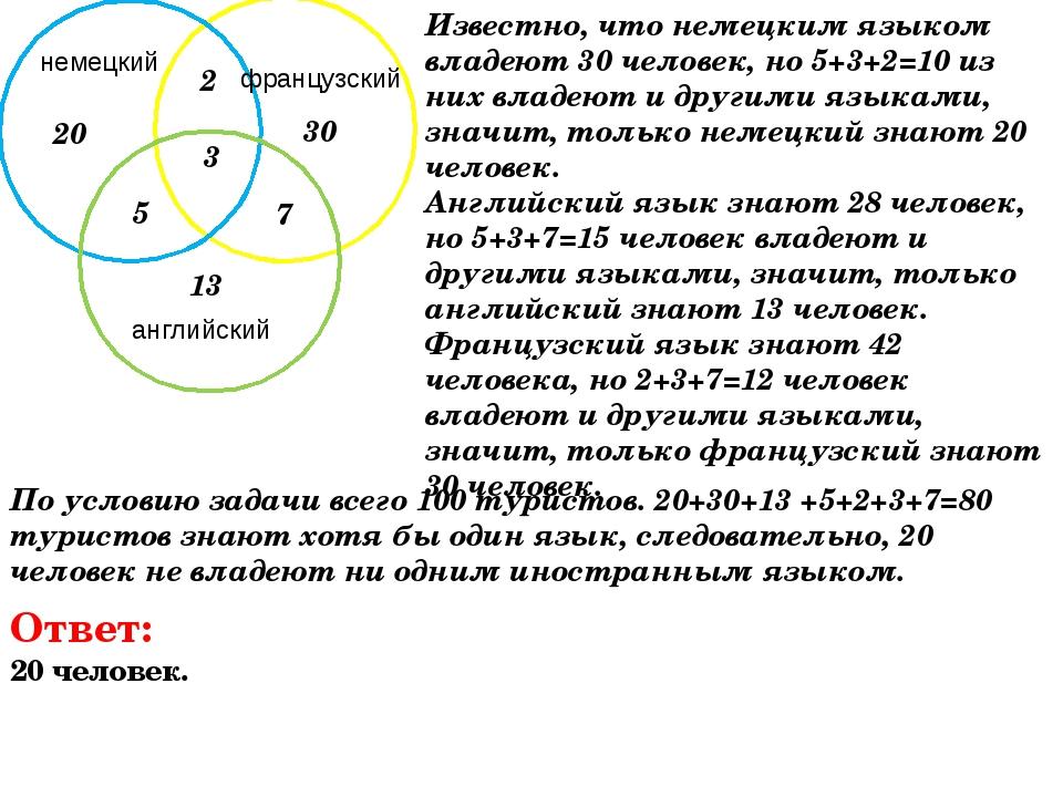 20 30 13 2 5 7 3 Известно, что немецким языком владеют 30 человек, но 5+3+2=1...