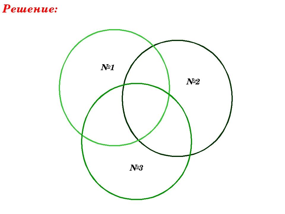 Решение: №1 №2 №3