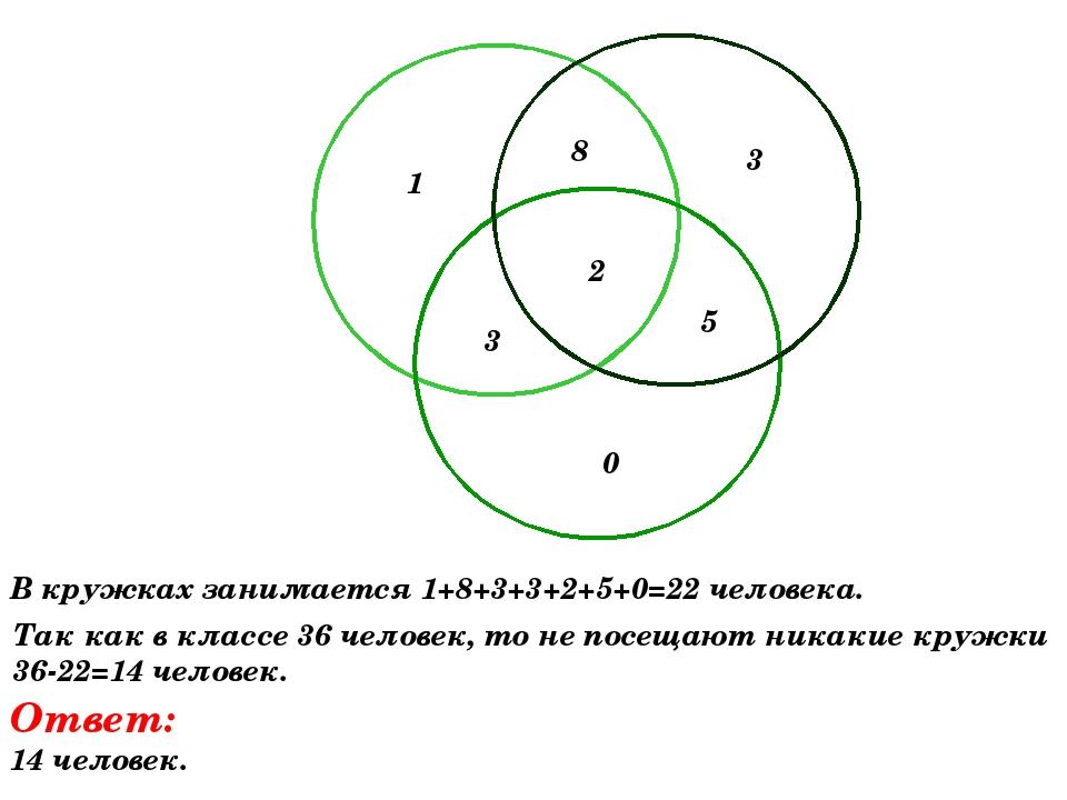 1 8 3 3 2 5 0 В кружках занимается 1+8+3+3+2+5+0=22 человека. Так как в класс...