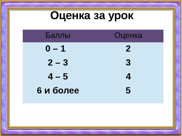 Оценка за урок Баллы Оценка 0 – 1 2 2 – 3 3 4 – 5 4 6 и более 5