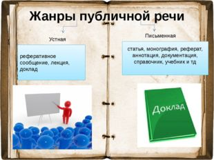 Жанры публичной речи Устная Письменная статья, монография, реферат, аннотация