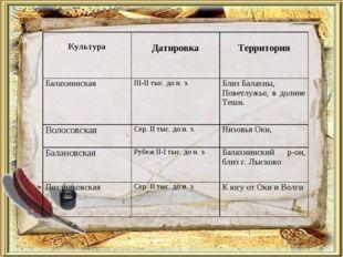 Культура  Датировка Территория Балахнинская III-II тыс. до н. э. Близ Ба