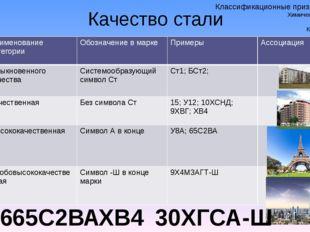 Качество стали ВСт6 ХВ4 65С2ВА 30ХГСА-Ш Классификационные признаки стали. Хим