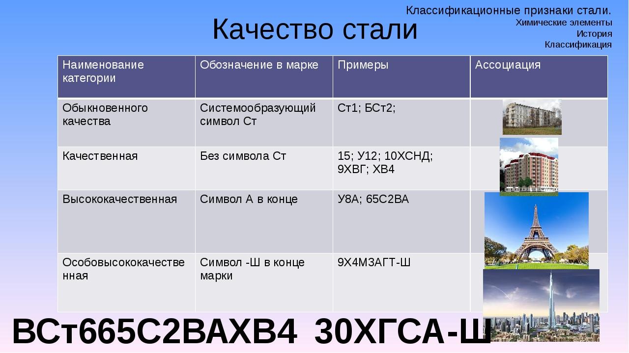 Качество стали ВСт6 ХВ4 65С2ВА 30ХГСА-Ш Классификационные признаки стали. Хим...