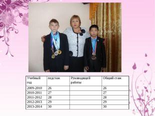 Учебный год педстаж Руководящей работы Общий стаж 2009-2010 26  26 2010-2011