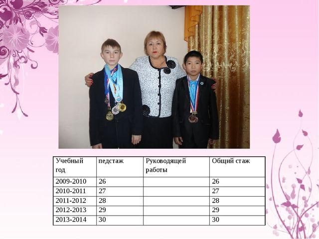 Учебный год педстаж Руководящей работы Общий стаж 2009-2010 26  26 2010-2011...