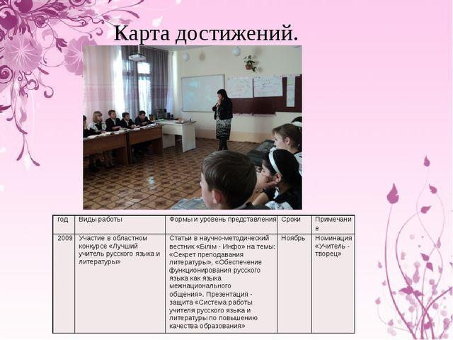 Карта достижений. год Виды работы Формы и уровень представления Сроки Примеча...