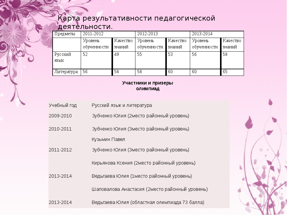 Карта результативности педагогической деятельности.  Участники и призеры оли...
