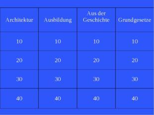 Architektur AusbildungAus der Geschichte Grundgesetze 10101010 20202