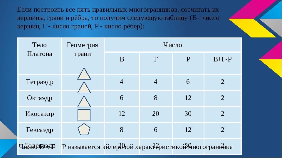 Если построить все пять правильных многогранников, сосчитать их вершины, гран...