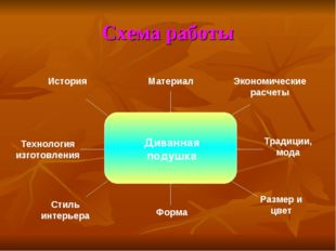 Схема работы Материал Форма Экономические расчеты Традиции, мода Размер и цве