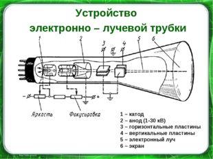 Устройство электронно – лучевой трубки 1 – катод 2 – анод (1-30 кВ) 3 – гориз