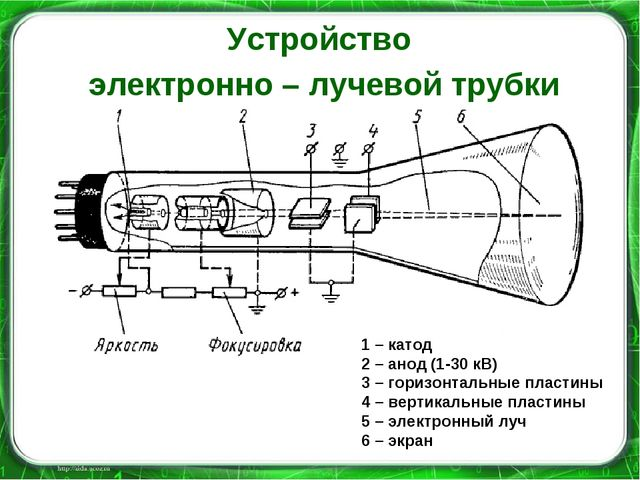Устройство электронно – лучевой трубки 1 – катод 2 – анод (1-30 кВ) 3 – гориз...
