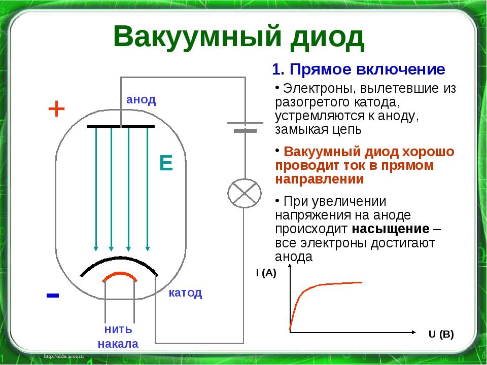 нить накала - - - - - - - катод анод + - Е 1. Прямое включение Электроны, выл...
