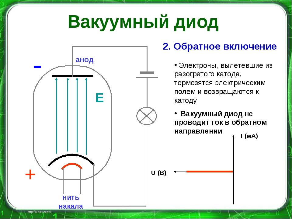 нить накала - - - - - - - катод анод - Е 2. Обратное включение Электроны, выл...