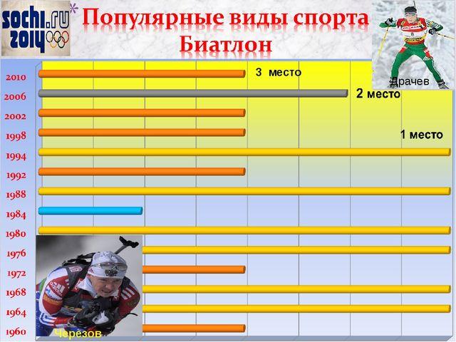 3 место Драчев Черезов